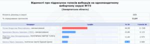 Брензович, Балога програють самовисуванцю Поляку