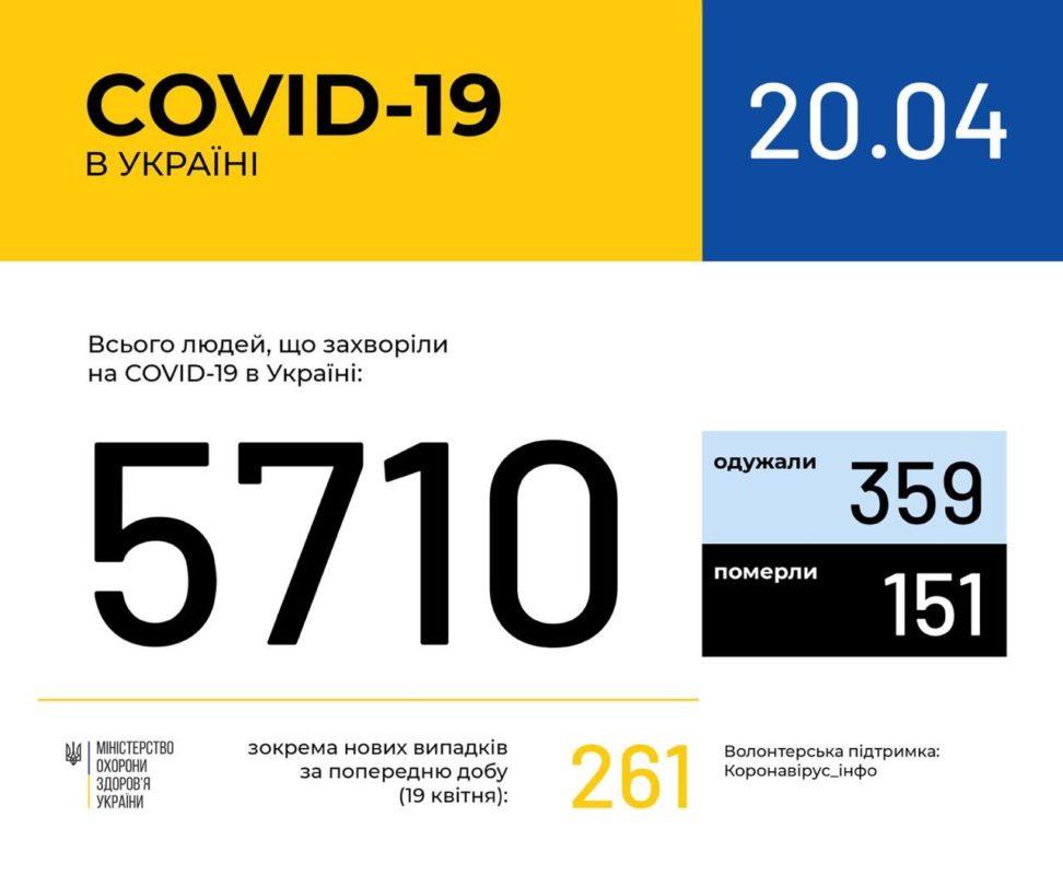 Офіційно! На Закарпатті 196 випадків захворювання на коронавірус станом на 20 квітня