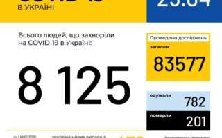 Офіційно! На Закарпатті 26 нових випадків захворювання на коронавірус, по Україні – 478