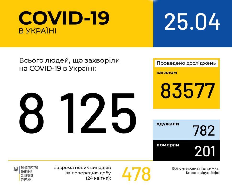 Офіційно! На Закарпатті 26 нових випадків захворювання на коронавірус, по Україні - 478