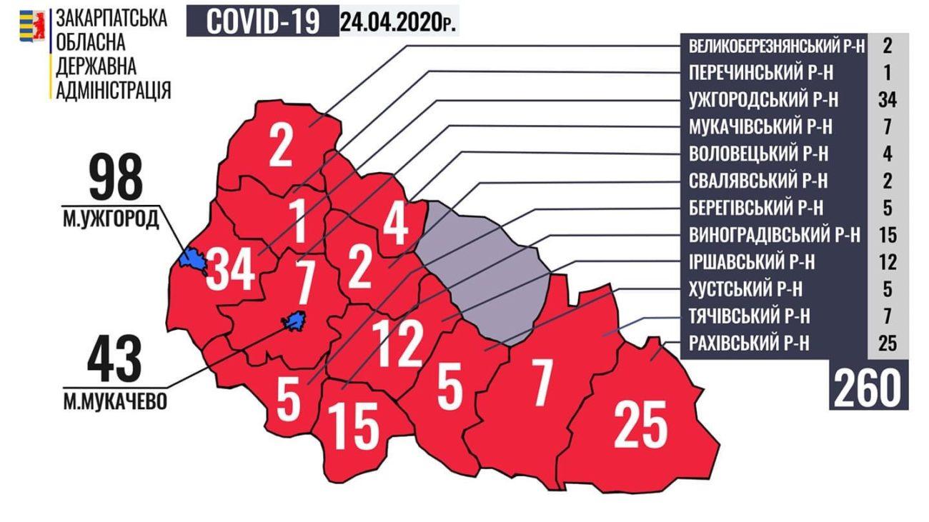 За минулу добу на Закарпатті +30 нових випадків захворювання на коронавірус