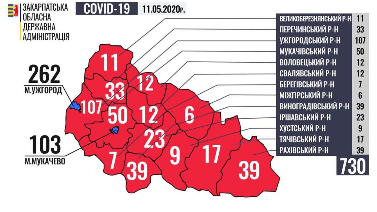 За минулу добу у 35 осіб на Закарпатті підтверджено коронавірус