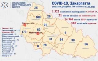Станом на 7 червня на Закарпатті 31людина померла, із підтвердженим діагнозом COVID-19 методом ПЛР