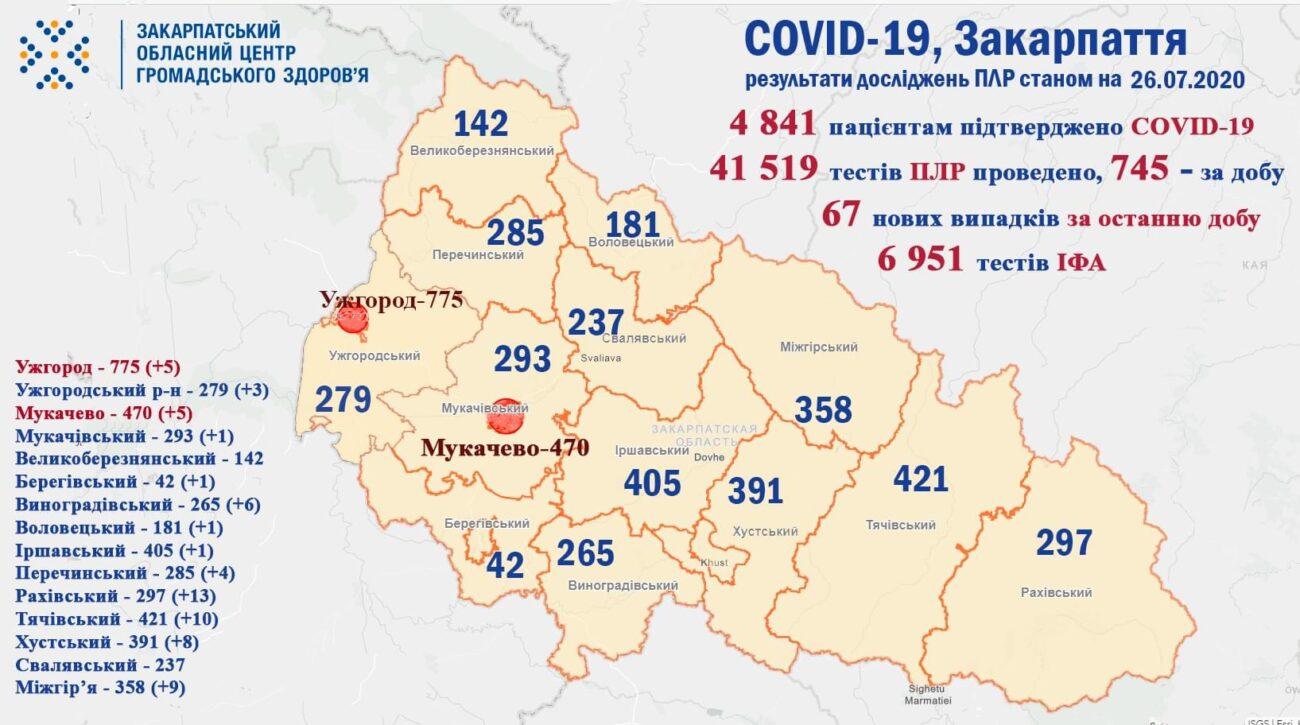 Гірські райони мають найбільшу кількість діагностованих випадків Коронавірусу