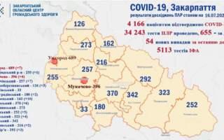 Ужгород та Воловеччина мають найбільше нових діагностованих випадків коронавірусної інфекції
