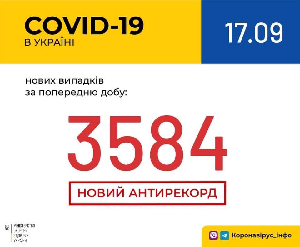 Понад 3,5 тисячі хворих на COVID-19 за добу, на Закарпатті 102