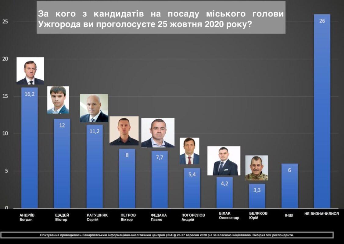 Андріїв, Щадей, Ратушняк, Петров та Федака є лідерами у змаганні за посаду міського голови Ужгорода