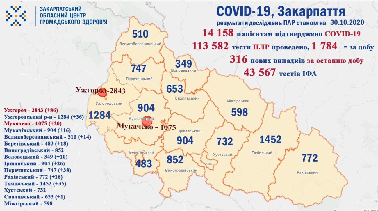 На Закарпатті 316 нових випадків COVID-19, по Україні 8312