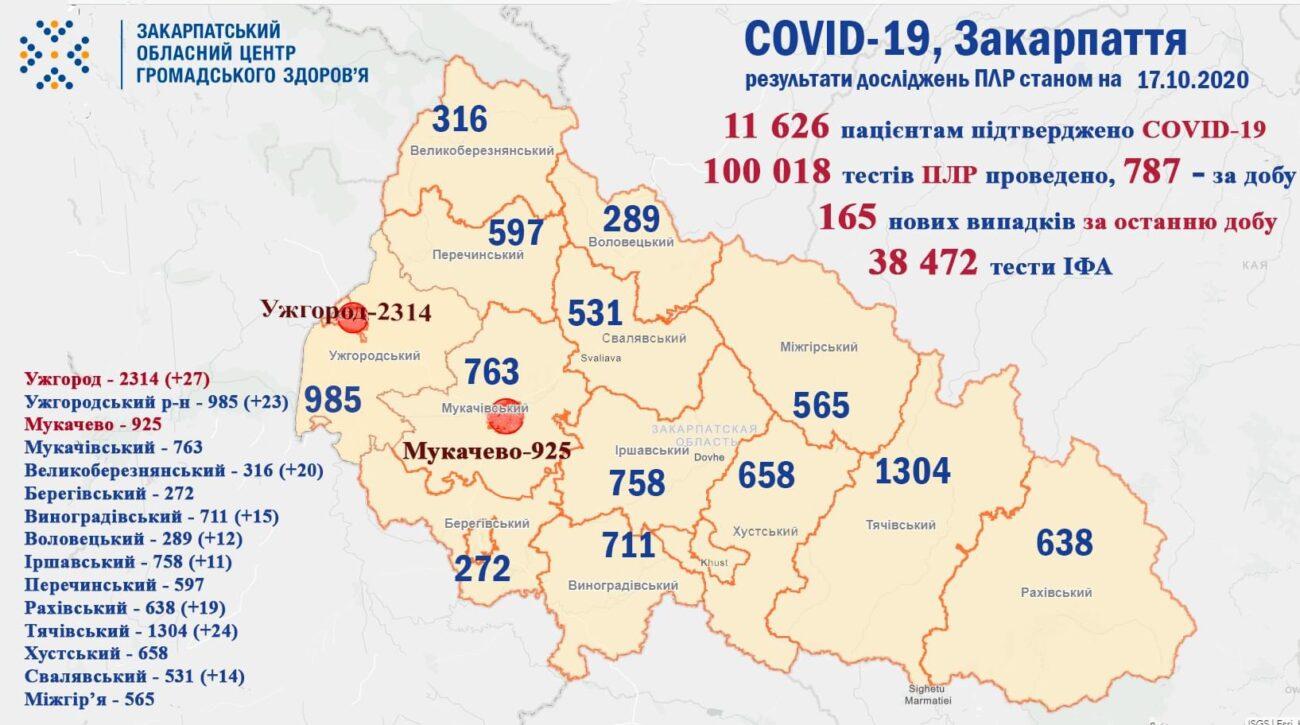 COVID-19: на Закарпатті різко збільшується кількість нових випадків
