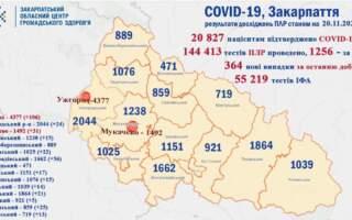 На Закарпатті +364, по Україні – +14575