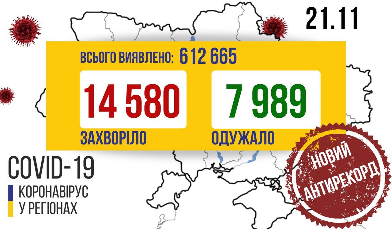 На Закарпатті +338 нових випадків коронавіруса, в Україні черговий антирекорд за кількістю випадків