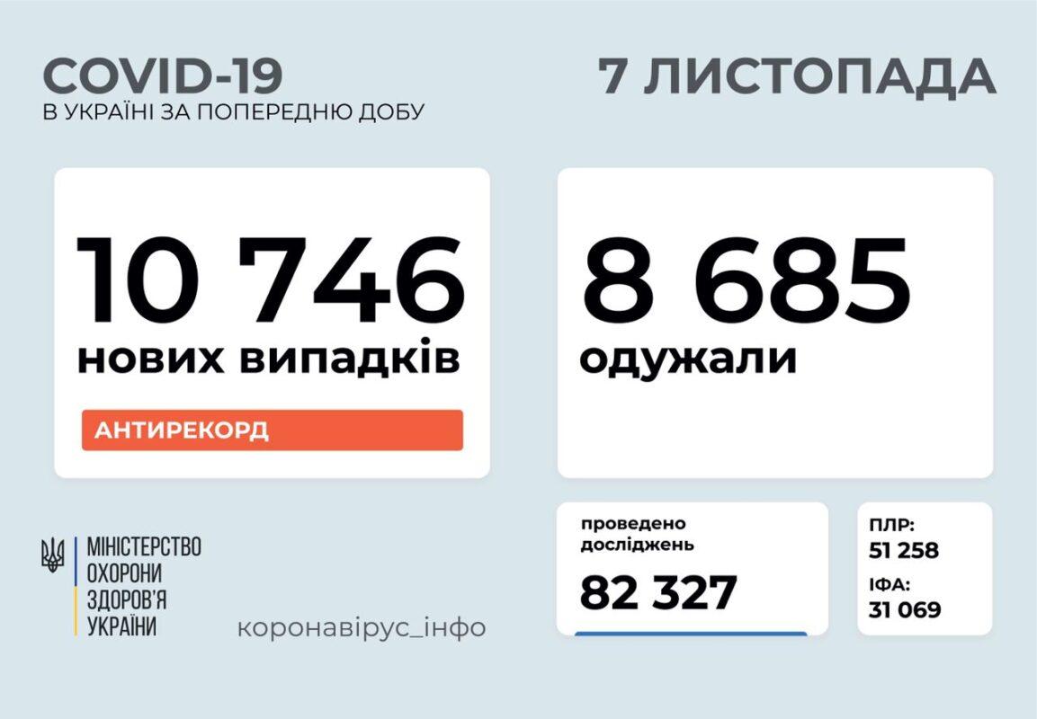COVID-19: в Україні більше 10 тисяч заражень