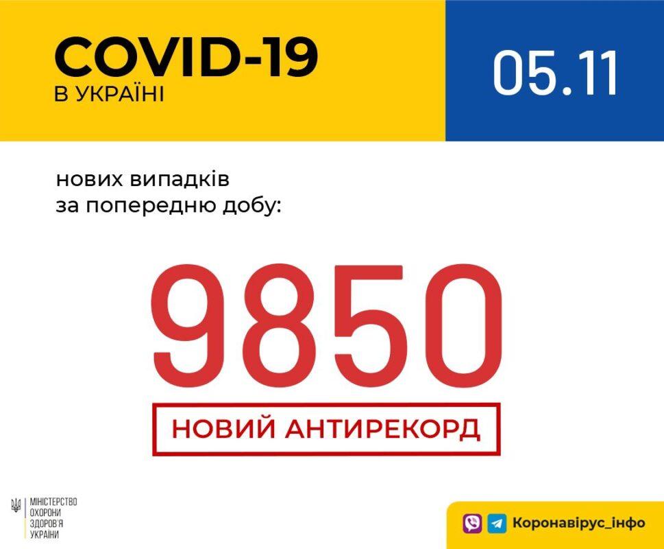 По Україні - 9850 нових випадків, на Закарпатті - 379