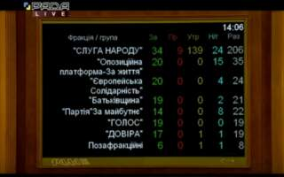 ВР провалила голосування проти карантину вихідного дня: Як голосували депутати від Закарпаття