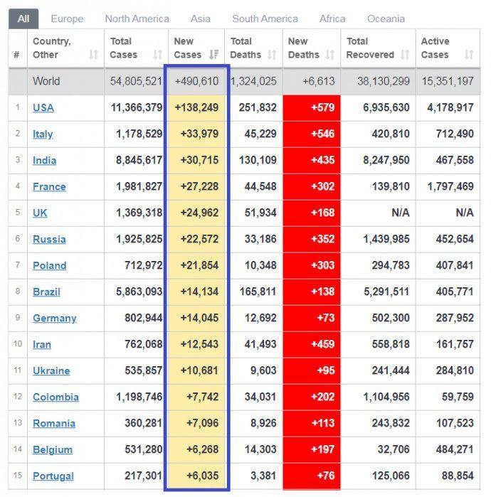 Україна на 7-му та 11-му місці в антирейтингах Європи та світу