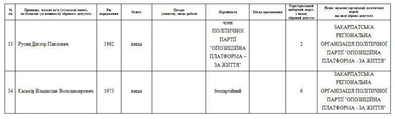 Повний список 64 «новоприставлених» депутатів Закарпатської облради