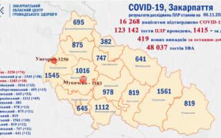 За добу на Закарпатті 12 смертей, спровокованих коронавірусом