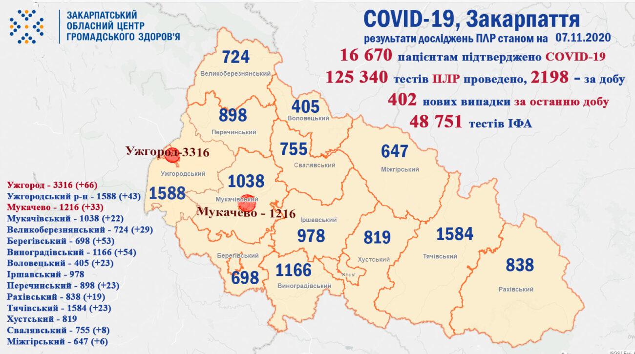 COVID-19: На Закарпатті 402 випадки за добу, четверо пацієнтів померло