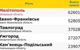 Ужгород потрапив до ТОП-5 найпривабливіших міст України