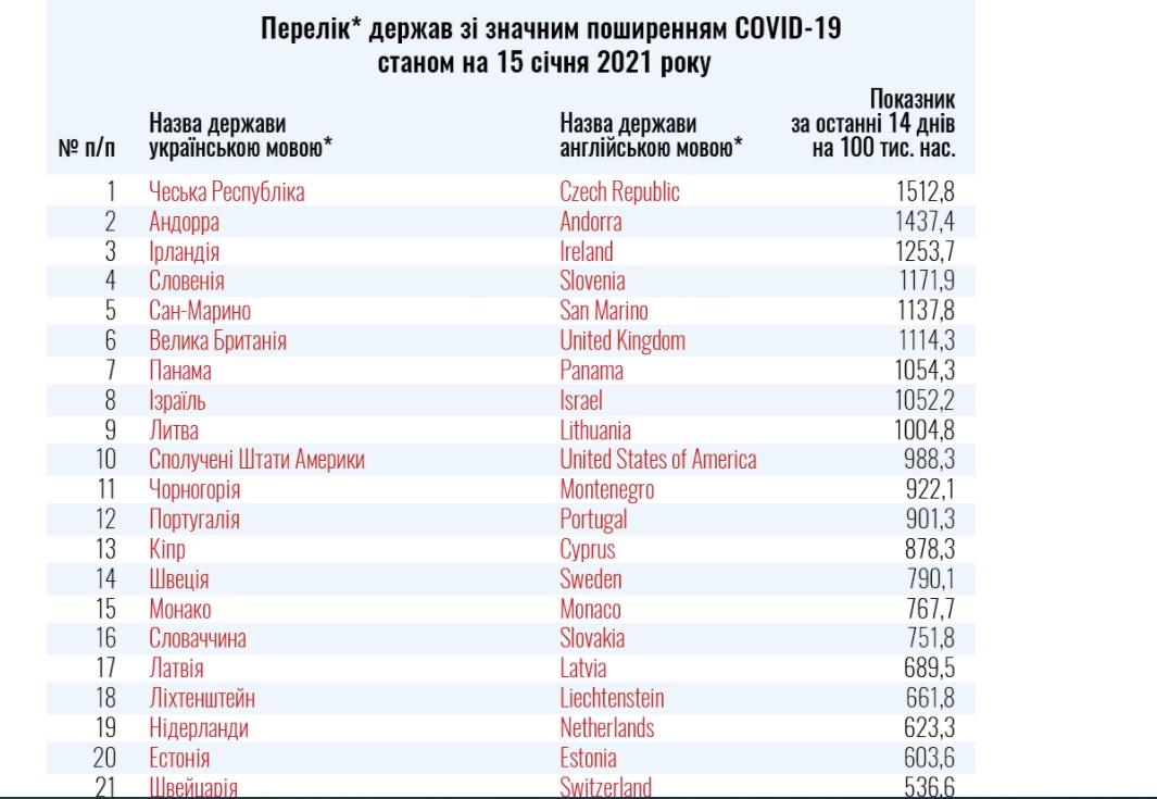 МОЗ оновило «карантинний» список - у червоній зоні Чехія, Угорщина