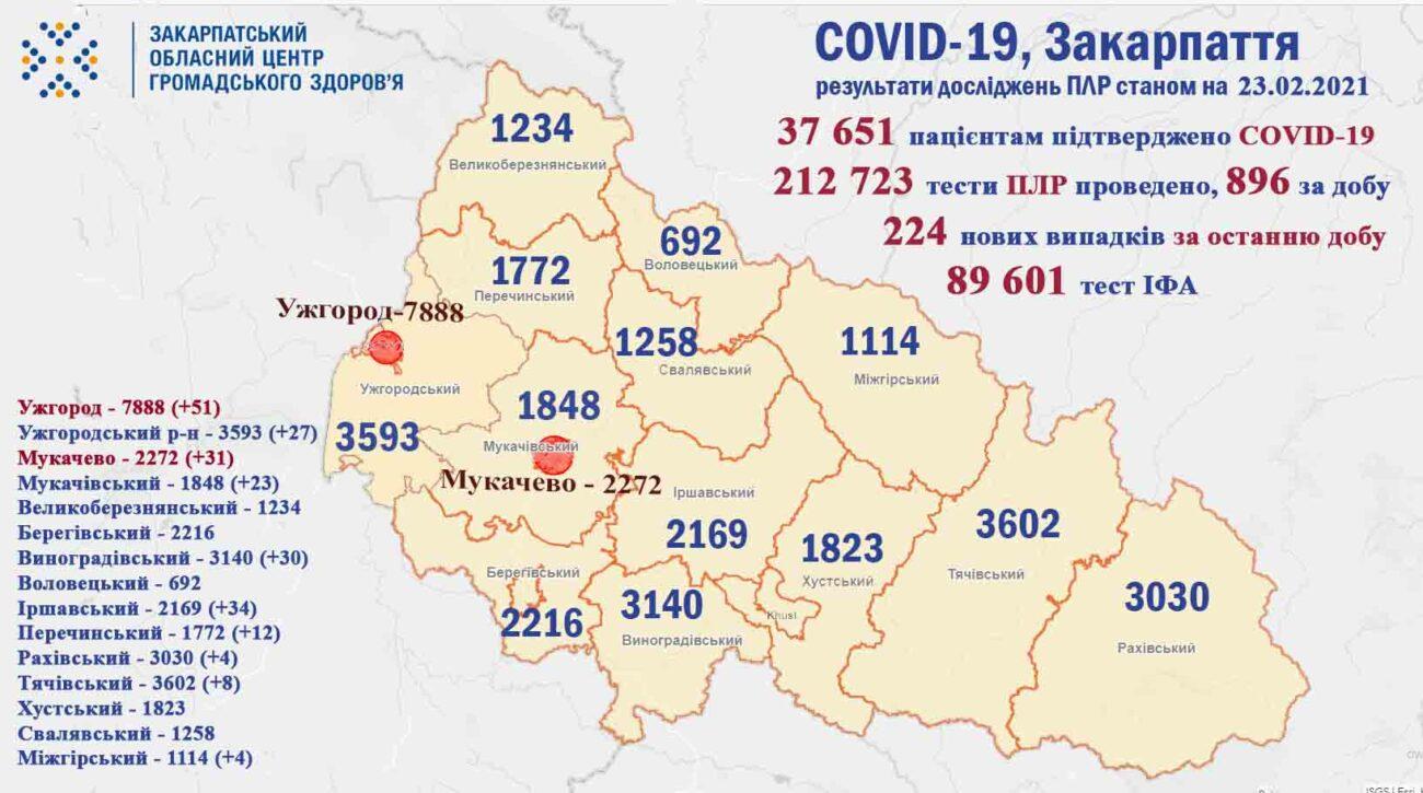 Протягом доби на Закарпатті виявили 224 випадки COVID-19