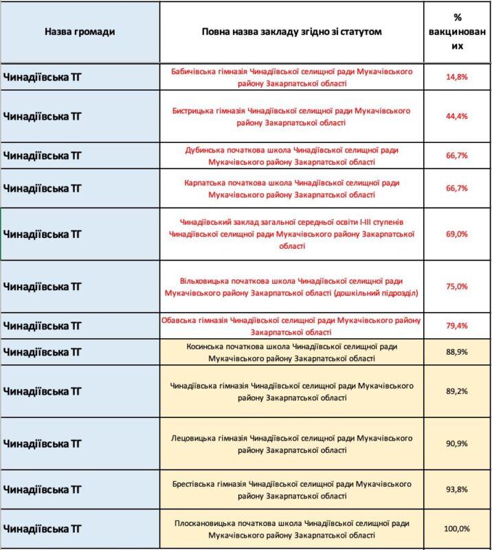 Закарпаття перейде у жовту зону: Заклади освіти, де вакциновано менше 80% персоналу, БУДУТЬ ЗАКРИТІ НА КАРАНТИН (СТАТИСТИКА по ТГ)